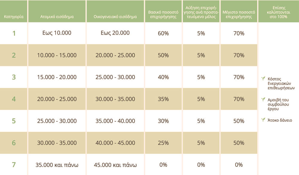 ποσοστά-επιδότησης-για-το-πρόγραμμαΕξοικονόμηση-κατ-οίκον