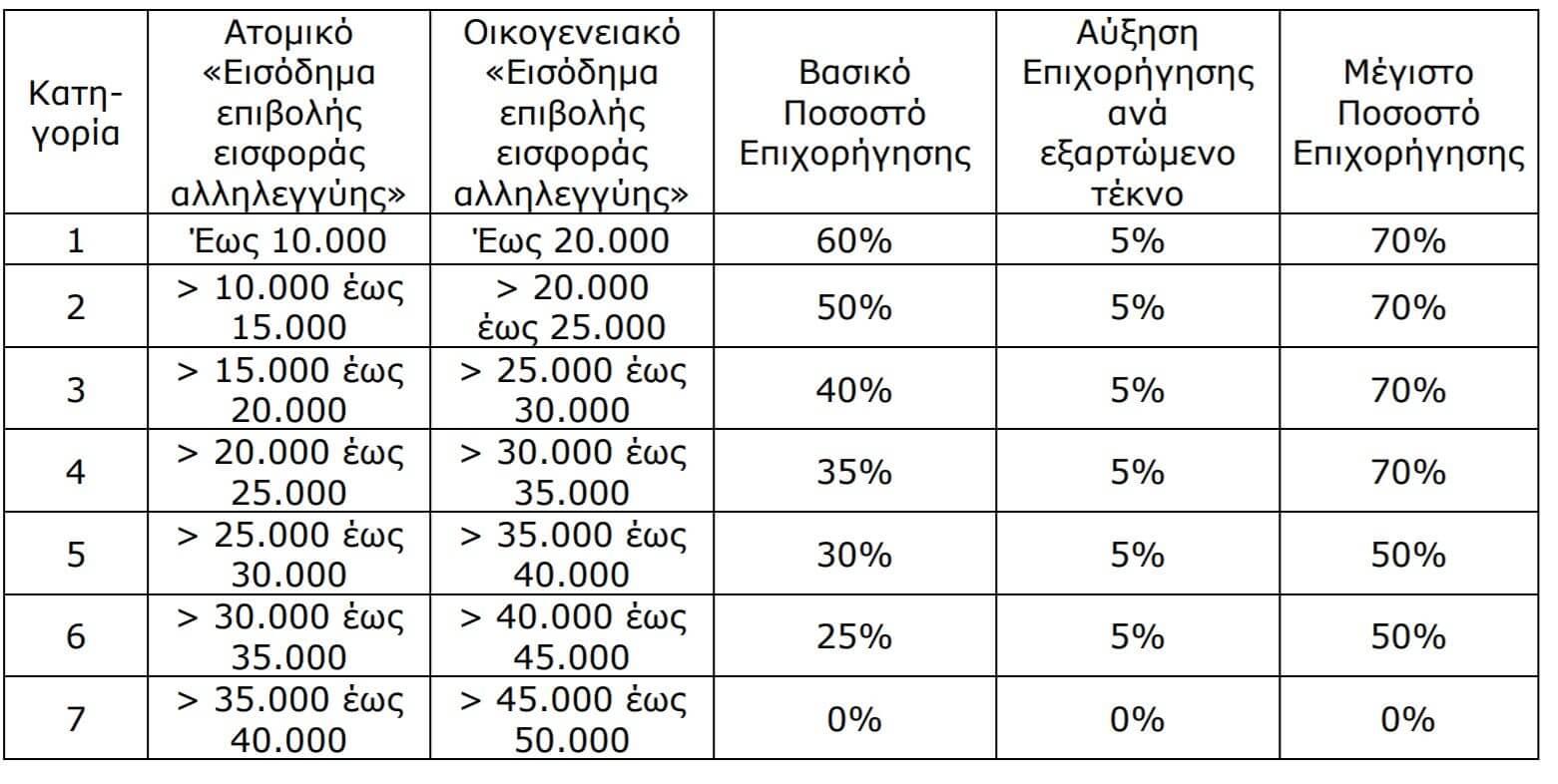 κατηγορίες εισοδήματος ωφελούμενου